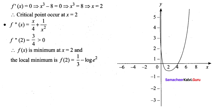 Samacheer Kalvi 12th Maths Solutions Chapter 7 Applications of Differential Calculus Ex 7.9 112