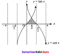Samacheer Kalvi 12th Maths Solutions Chapter 9 Applications of Integration Ex 9.8 8