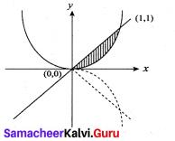 Samacheer Kalvi 12th Maths Solutions Chapter 9 Applications of Integration Ex 9.9 4