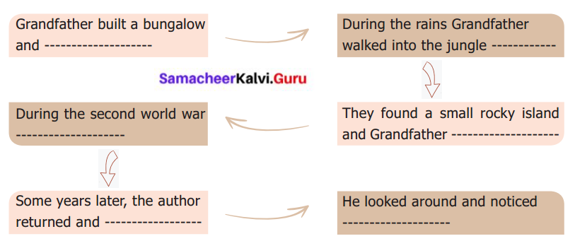 When The Trees Walked Samacheer Kalvi 6th English Solutions Term 1 Prose Chapter 2