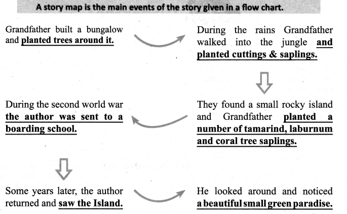 When The Trees Walked Lesson Question Answer Samacheer Kalvi 6th English Solutions Term 1 Prose Chapter 2
