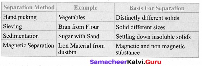 Samacheer Kalvi 6th Science Solutions Term 1 Chapter 3 Matter Around Us 20