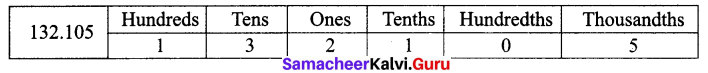 Samacheer Kalvi 7th Maths Solutions Term 2 Chapter 1 Number System Ex 1.5 2
