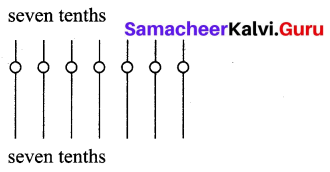 Samacheer Kalvi 7th Term 2 Maths Solutions Chapter 1 Number System Intext Questions