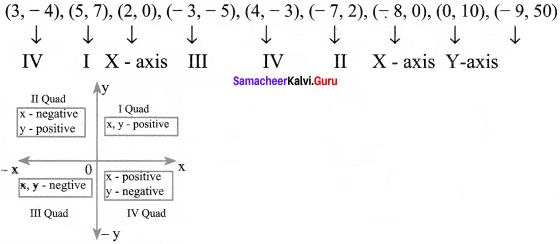 Samacheer Kalvi 8th Maths Solutions Term 2 Chapter 2 Algebra Ex 2.3 1