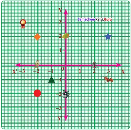 Samacheer Kalvi 8th Maths Solutions Term 2 Chapter 2 Algebra Ex 2.3 3