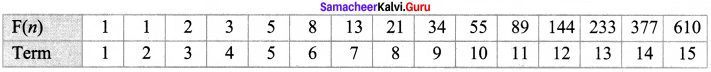 Samacheer Kalvi 8th Maths Solutions Term 2 Chapter 4 Information Processing Ex 4.1 1