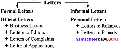 9th English Letter Writing Samacheer Kalvi