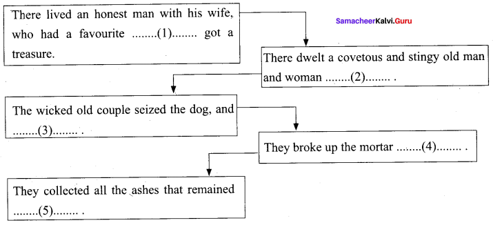 The Envious Neighbour Supplementary Samacheer Kalvi 9th English Solutions Supplementary Chapter 1