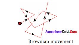 9th Science Matter Around Us Chapter 10 Samacheer Kalvi