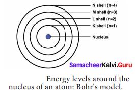 Chapter 11 Atomic Structure Samacheer Kalvi Chapter 11
