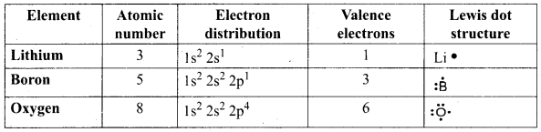 Chemical Bonding Class 9 Samacheer Kalvi Science Solutions Chapter 13
