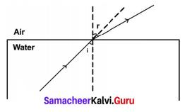 Light Lesson Class 9 Samacheer Kalvi Chapter 6 Light