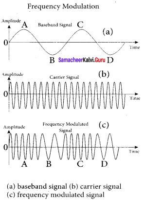 Samacheer Kalvi 12th Physics Solutions Chapter 10 Communication Systems-2