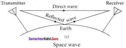 Samacheer Kalvi 12th Physics Solutions Chapter 10 Communication Systems-7