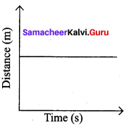7th Standard Science Force And Motion Question Answer Samacheer Kalvi Term 1 Chapter 2