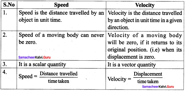 7th Science Force And Motion Samacheer Kalvi Term 1 Chapter 2