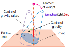 7th Standard Science Force And Motion Samacheer Kalvi Term 1 Chapter 2