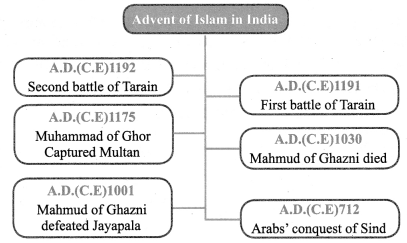 Emergence Of New Kingdoms In North India In Tamil Samacheer Kalvi 7th Social Science History Solutions Term 1 Chapter 2