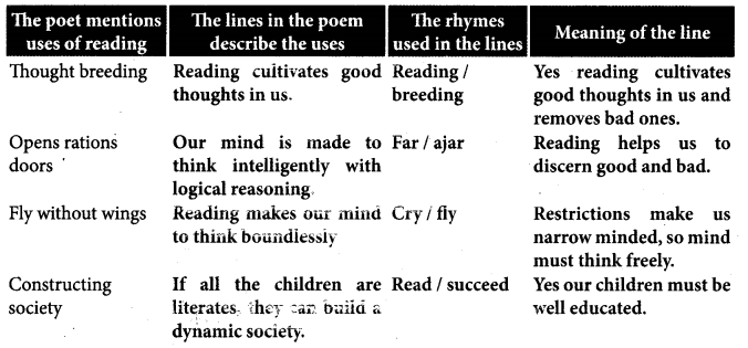 My Hobby Reading Poem Summary Samacheer Kalvi 8th English Term 1 Chapter 1