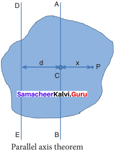 11th Physics Samacheer Kalvi Solution Chapter 5 Motion Of System Of Particles And Rigid Bodies