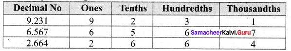 Samacheer Kalvi 7th Maths Solutions Term 3 Chapter 1 Number System 1.1 5