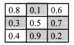 Samacheer Kalvi 7th Maths Solutions Term 3 Chapter 1 Number System Intext Questions 6