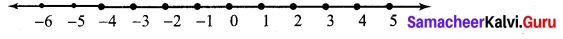 Samacheer Kalvi 7th Maths Solutions Term 3 Chapter 3 Algebra Ex 3.2 1