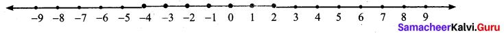 Samacheer Kalvi 7th Maths Solutions Term 3 Chapter 3 Algebra Ex 3.2 5