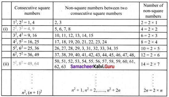 Samacheer Kalvi 8th Maths Solutions Term 3 Chapter 1 Numbers Intext Questions 2