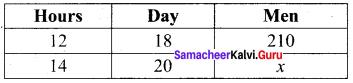 Samacheer Kalvi 8th Maths Solutions Term 3 Chapter 2 Life Mathematics Ex 2.1 1