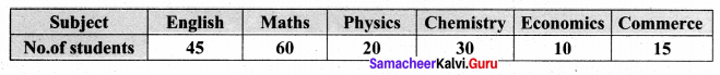 Samacheer Kalvi 8th Maths Solutions Term 3 Chapter 4 Statistics Additional Questions 1