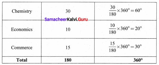 Samacheer Kalvi 8th Maths Solutions Term 3 Chapter 4 Statistics Additional Questions 3