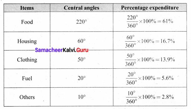 Samacheer Kalvi 8th Maths Solutions Term 3 Chapter 4 Statistics Additional Questions 7