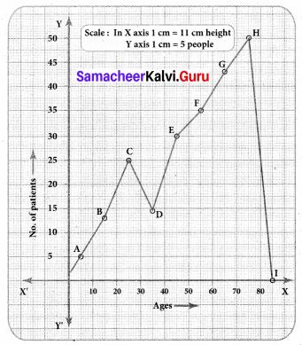 Samacheer Kalvi 8th Maths Solutions Term 3 Chapter 4 Statistics Ex 4.2 11