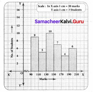 Samacheer Kalvi 8th Maths Solutions Term 3 Chapter 4 Statistics Ex 4.2 5