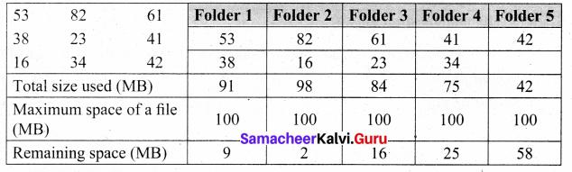 Samacheer Kalvi 8th Maths Solutions Term 3 Chapter 5 Information Processing Ex 5.2 2
