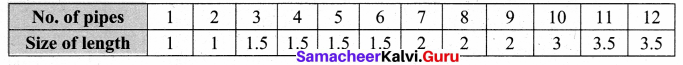 Samacheer Kalvi 8th Maths Solutions Term 3 Chapter 5 Information Processing Ex 5.2 8