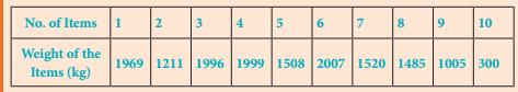 Samacheer Kalvi 8th Maths Solutions Term 3 Chapter 5 Information Processing Intext Questions 9