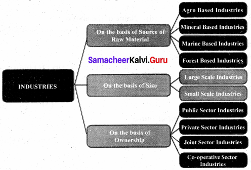 Samacheer Kalvi 8th Social Book Solutions Geography Solutions Term 3 Chapter 1 Industries