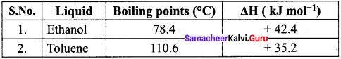 Thermodynamics Chemistry Samacheer Kalvi 11th Solutions Chapter 7