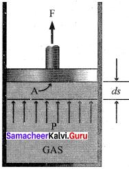 11 Chemistry Samacheer Kalvi Solutions Chapter 7 Thermodynamics