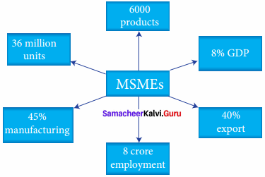 Samacheer Kalvi 11th Commerce Solutions Chapter 21 Micro, Small and Medium Enterprises (MSME) and Self Help Groups (SHGs)