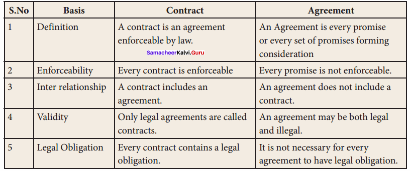 Samacheer Kalvi 11th Commerce Solutions Chapter 29 Elements of Contract