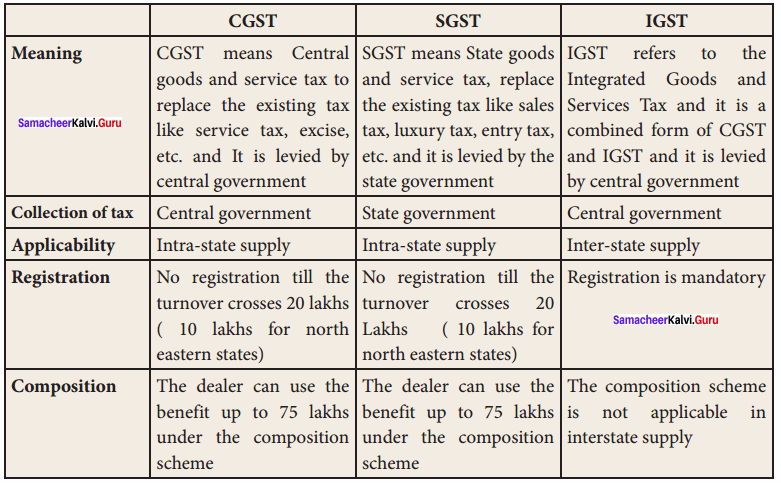 Samacheer Kalvi 11th Commerce Solutions Chapter 33 Indirect Taxation