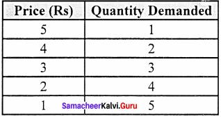 11th Economics Chapter 2 Consumption Analysis Samacheer Kalvi