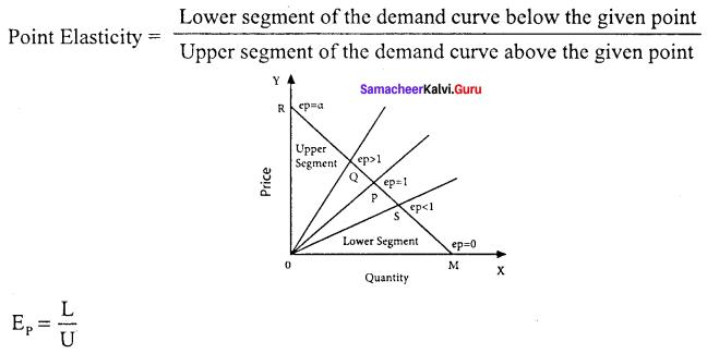 Samacheer Kalvi Economics 11th Solutions Chapter 2 Consumption Analysis
