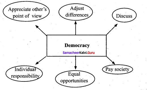 The Convocation Address Summary Samacheer Kalvi 11th English Solutions Prose Chapter 5