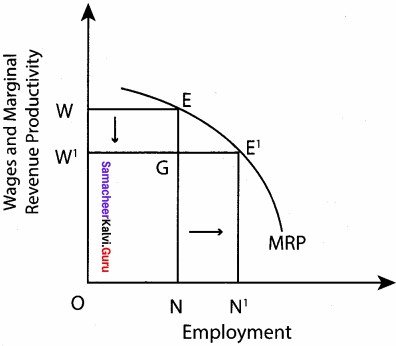 Samacheer Kalvi 12th Economics Chapter 3 Theories of Employment and Income