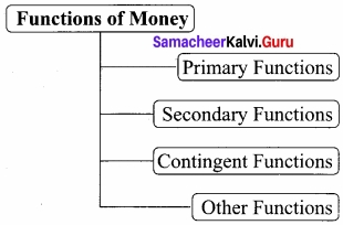 Samacheer Kalvi 12th Economics Chapter 5 Monetary Economics
